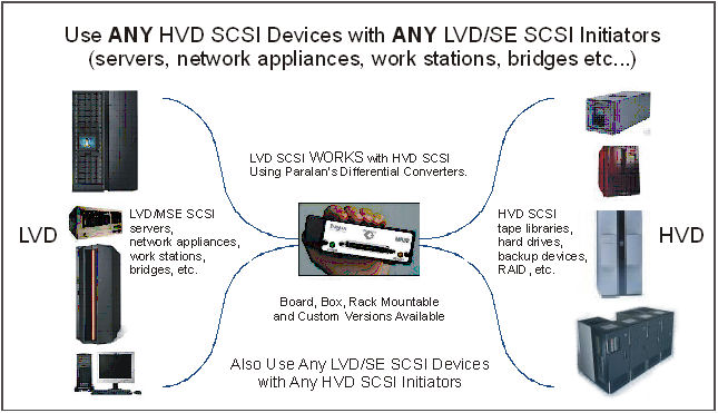 Representatives for Paralan in the US and Canada. SCSI expander products and our newest LVD version. Includes: SCSI Converters/Extenders, Fiber Optic Extenders, SCSI Bus RegeneratoRs, SCSI ASICs, SCSI Quiet Cable and SCSI Cable Testers