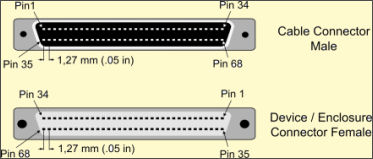 Known as the 68-pin high-density SCSI connector. This pin-and-socket connector is also called the SCSI-3 Connector. The SCSI recognized version has thumbscrew fasteners. A few SCSI devices have used the latch version. Used for 8-bit Wide SCSI devices. The SCSI spec terms it the Alt 3, P-cable connector